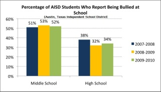 AISDBulliedinSchool2